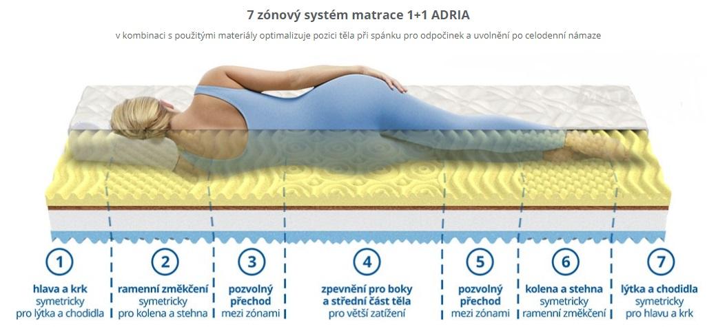 matrace 1+1 ADRIA