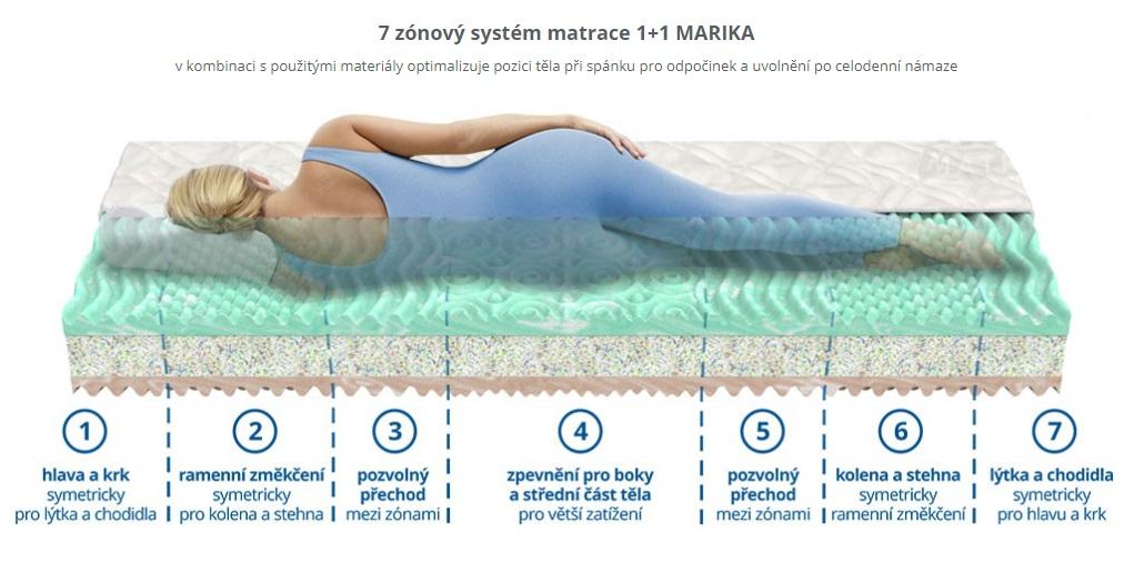 matrace 1+1 MARIKA