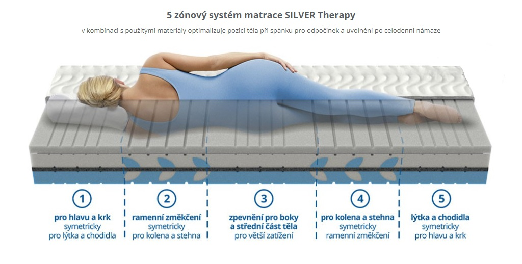 matrace SILVER Therapy