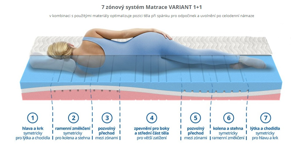 Matrace VARIANT 1+1