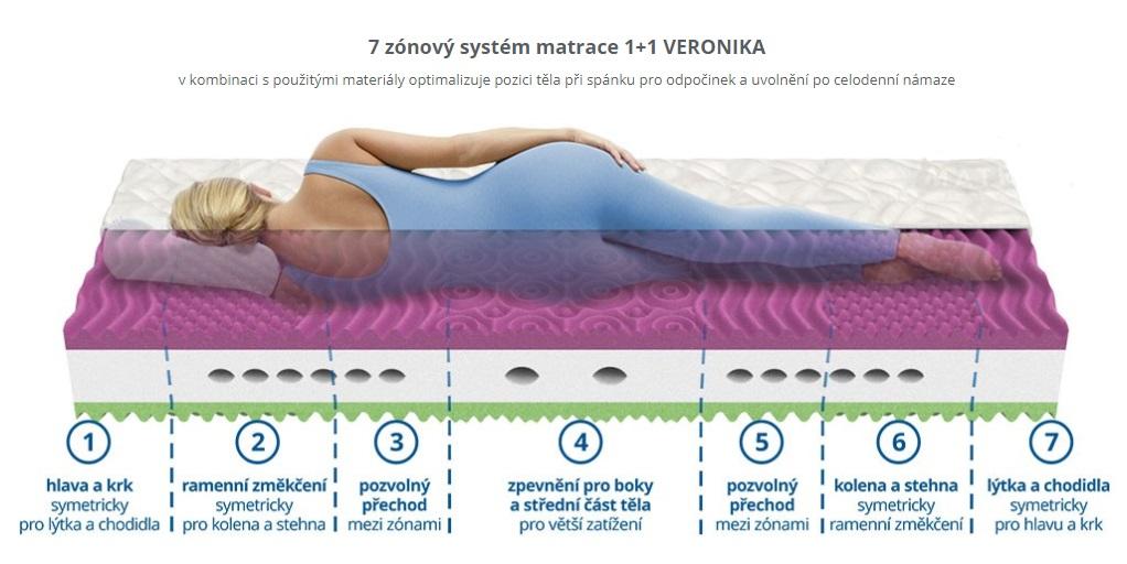 Zdravotní matrace Veronika